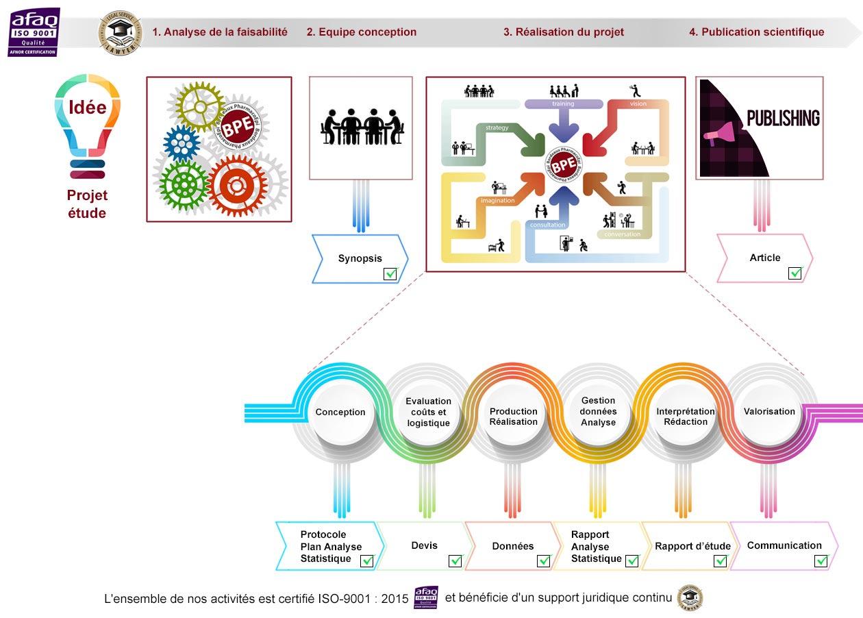 Illustration du processus de création à la BPE