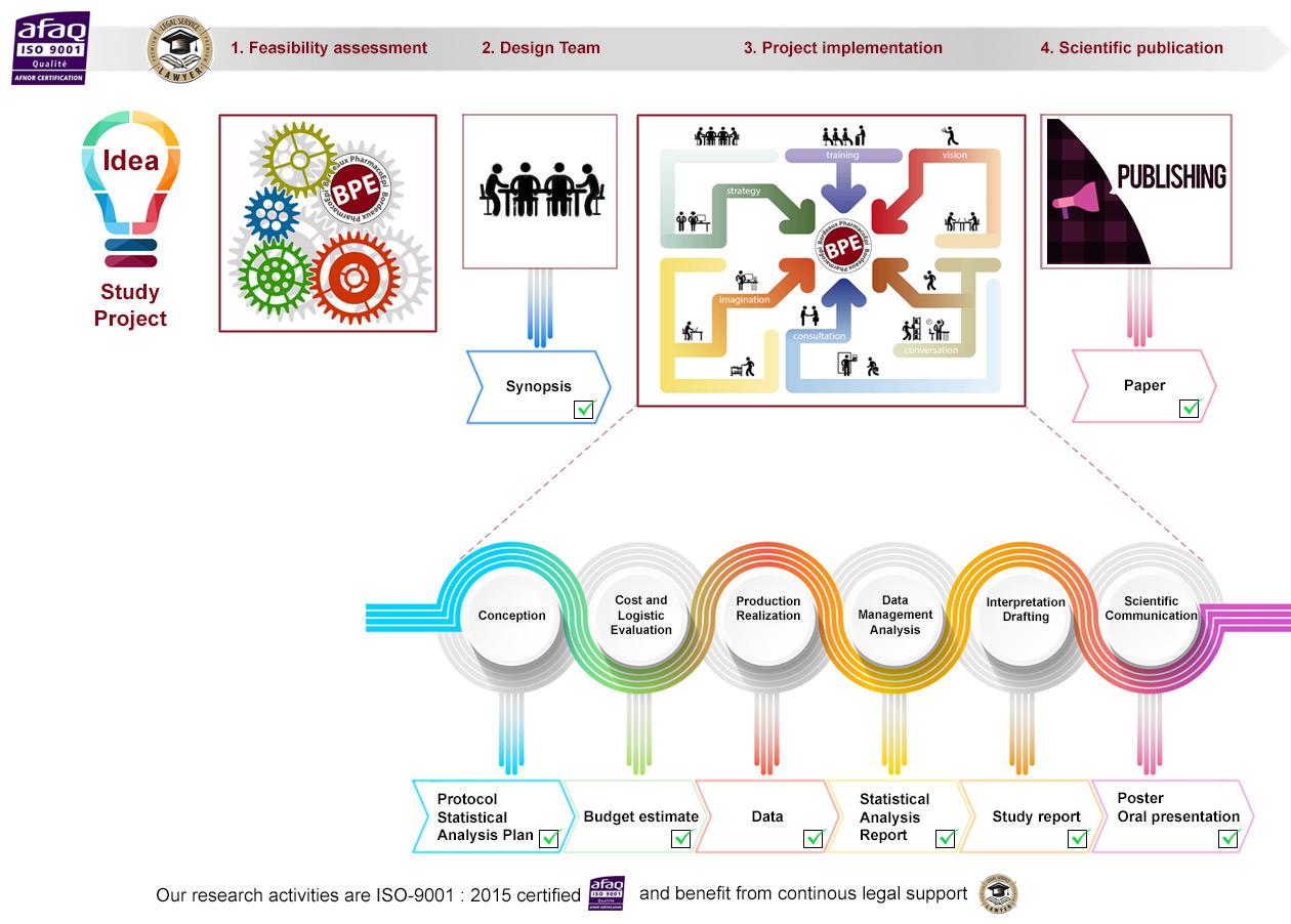 BPE Study creation process description